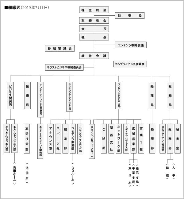 ニッポン放送組織図